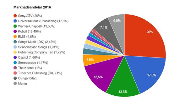 Sony/ATV #1 på listan över förlagens marknadsandelar 2016