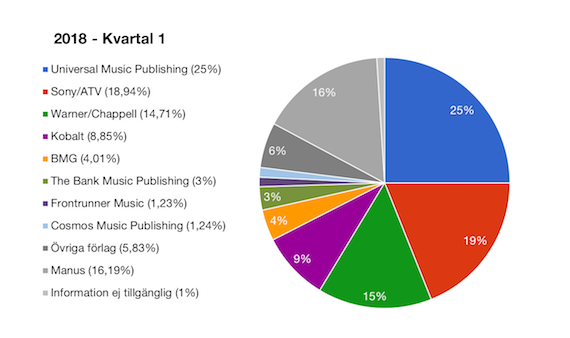 Musikförlagens andelar på topplistan Q1 2018