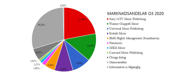 Marknadsandelar Q3 2020
