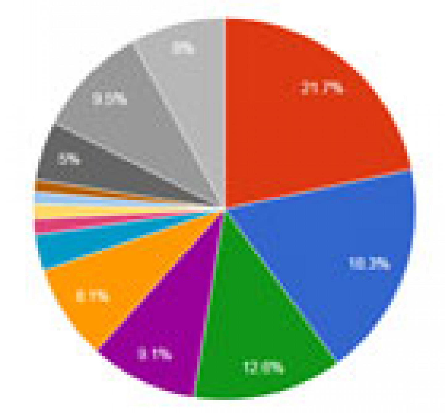 piechart_puff