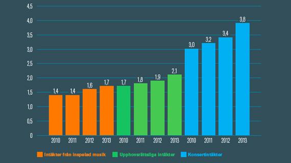 Den svenska musikbranschens intäkter ökar för fjärde året i rad