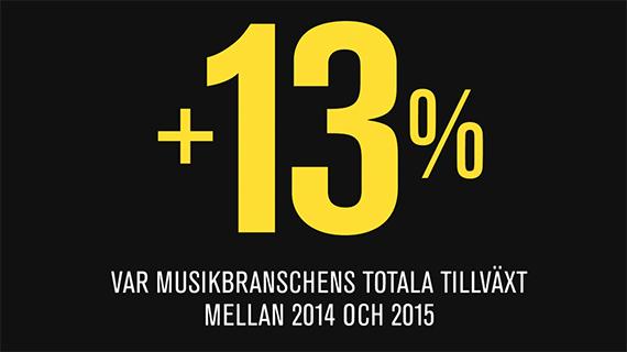 Fortsatt uppåt för svensk musikbransch