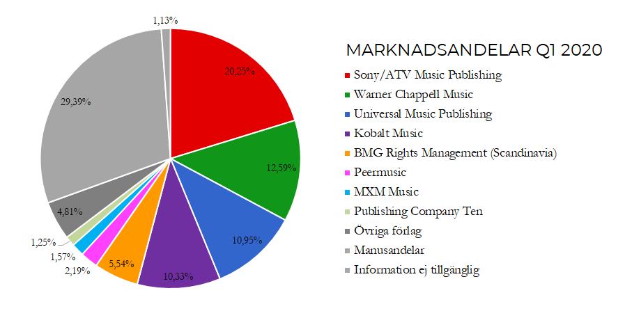 Förlagens marknadsandelar Q1 2020