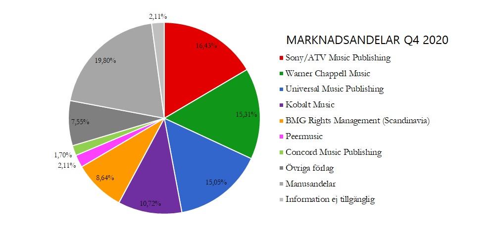 Förlagens marknadsandelar Q4 2020