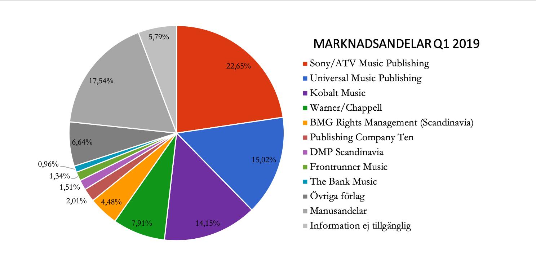 Musikförlagens andelar på topplistan Q1 2019