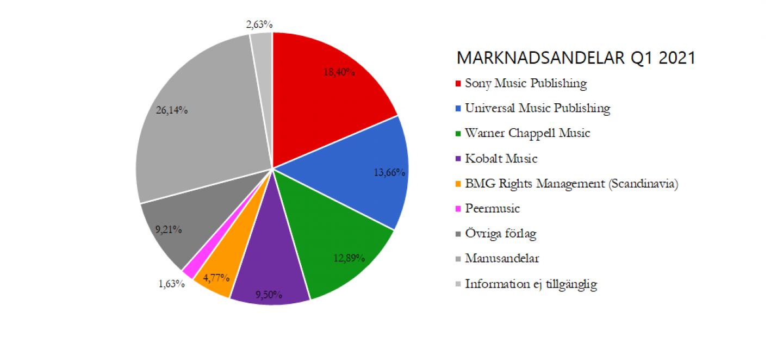 Marknadsandelar Q1 2021