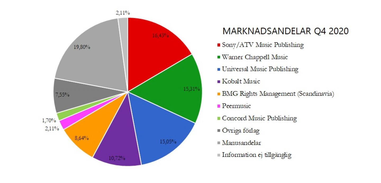 Marknadsandelar Q4 2020[3]