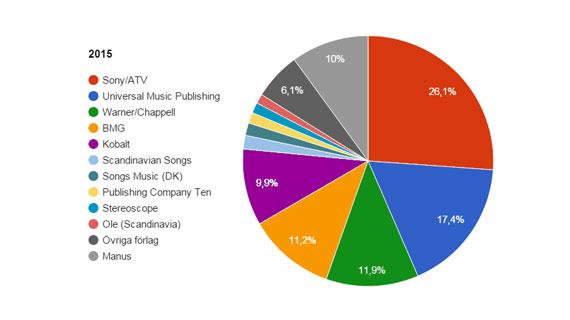 Sony/ATV #1 på listan över musikförlagens marknadsandelar 2015